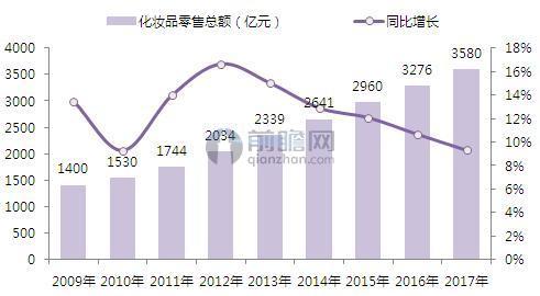 2009-2017年中国化妆品零售总额及增长预测(单位:亿元,%)