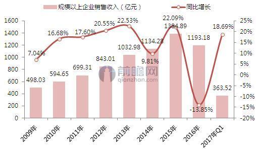 2010-2017年规模以上化妆品企业销售收入及增长率变化趋势图(单位:亿元,%)