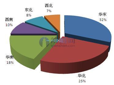 齐家网体验店区域分布结构示意图(单位:%)