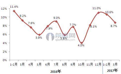 2016-2017年全国化妆品零售增速走势(单位:%)