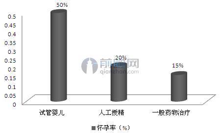 图表4:不孕不育各诊疗方法怀孕率对比(单位:%)