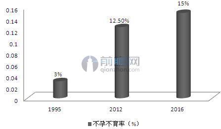 图表1:1995-2016年我国不孕不育率持续提升(单位:%)