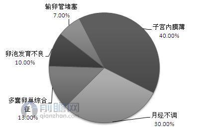 图表3:我国女性不孕不育人群的主要原因结构情况(单位:%)