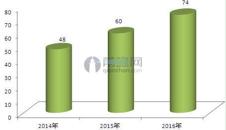 图表5:2014-2016年辅助生殖跨境医疗市场规模(单位:亿元)