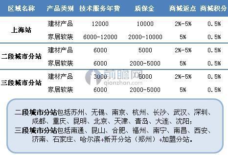 齐家商家收费情况明细(单位:元/年,%)