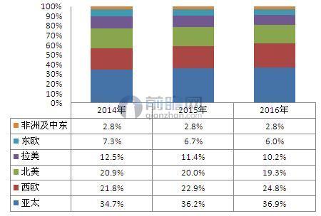 2014-2016年全球化妆品区域分布(单位:%)