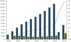 <em>挖掘机</em>市场预期向好 一季度产量增速高达78.2%