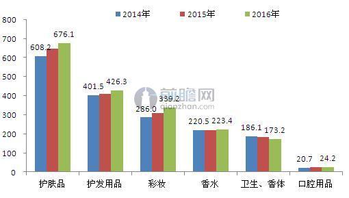 2014-2016年全球化妆品分产品销售规模统计(单位:亿欧元)