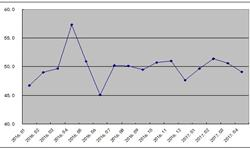 <em>钢铁</em>PMI指数再度下跌 钢材市场旺季不旺