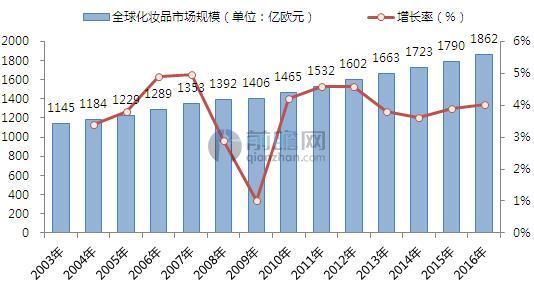 2003-2016年全球化妆品市场规模(单位:亿欧元,%)