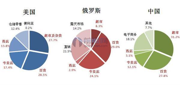 主要国家化妆品销售渠道对比