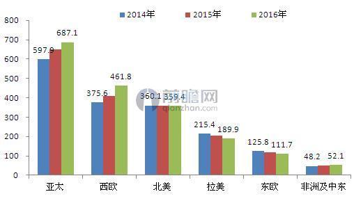 2014-2016年全球化妆品分区域销售规模统计(单位:亿欧元)