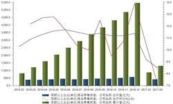 国内日用品<em>销售额</em>增速放缓 市场多被国外品牌抢滩