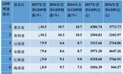 一季度全国各省市<em>GDP</em>数据:重庆增速最快