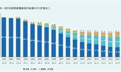 流媒体助推作用明显 <em>全球</em>录制音乐收入再次上涨
