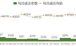 4月上海新房<em>成交量</em>价齐跌 均价走势相对稳定