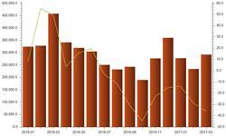 价格高位需求不足 国内精炼铜<em>进口量</em>跌跌不休