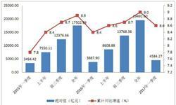 深圳<em>GDP</em>强劲增长 房地产支撑作用逐渐减弱