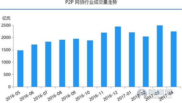 P2P网贷行业成交量