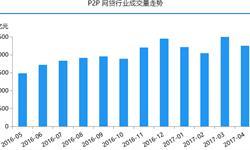 P2P网贷行业优胜劣汰趋势明朗 <em>成交量</em>一年增长近2.5万亿