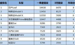 一季度全球电动车销量TOP10:国产<em>品牌</em>占据两席