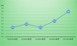 <em>广东</em>经济加速向好 一季度GDP总值同比增长7.8%
