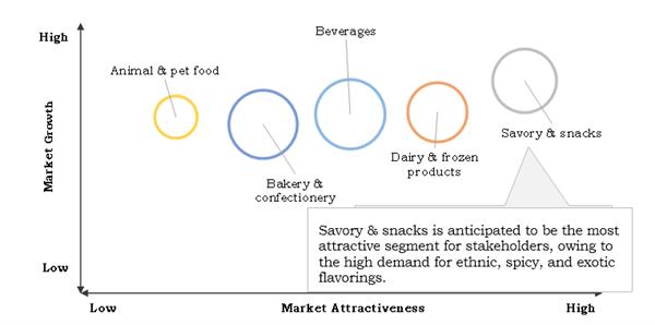 调味料市场2023年将达到181.26亿美元