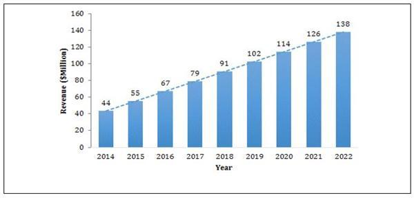 智能聚合物市场成新蓝海  2022年或超30亿美元