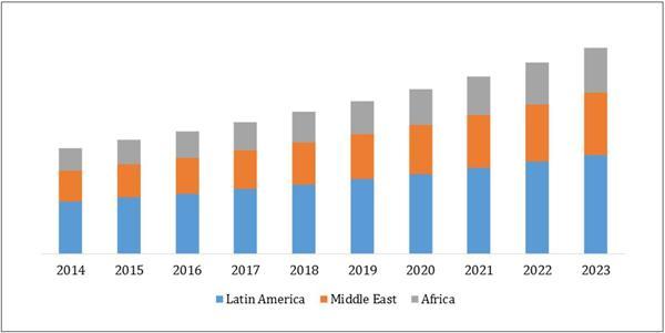 全球骨科植入物市场前景广阔  2023年将突破747.96亿美元