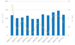 白酒<em>产业</em>全面复苏 一季度产量稳定增长