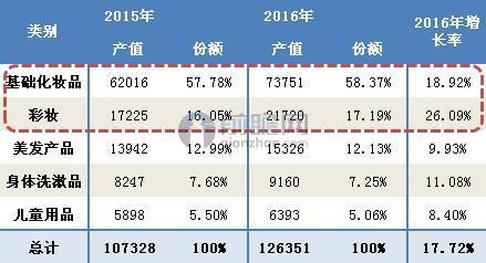 2015-2016年韩国化妆品产业结构变化(单位:亿韩元,%)
