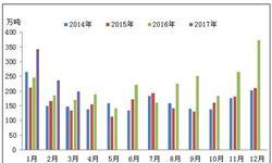 LNG<em>进口量</em>保持高速增长 预计二季度或环比稍跌