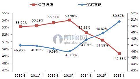 2010-2016年中国建筑装饰行业细分行业产值及占比变化(单位:%)