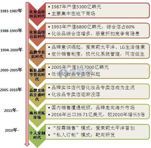 韩国化妆品发展历程