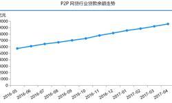 <em>P2P</em>网贷行业贷款余额稳步上升 北上广份额占近八成