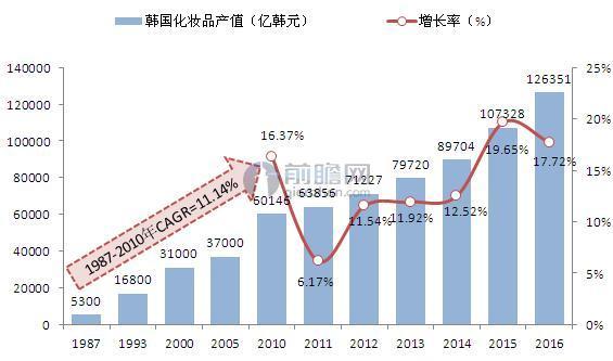 1987-2016年韩国化妆品产值增长情况(单位:亿韩元,%)