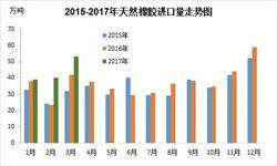 <em>天然橡胶</em>价格反弹进口攀升 预计4月进口表现依旧良好