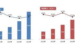 2016年<em>快递</em>业务发展情况统计:北上广深量收均位前列