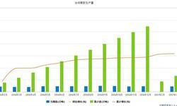 国内<em>合成橡胶</em>产量稳定增长 企业发展遭遇环保重压