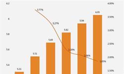 手机新闻客户端步入存量阶段 <em>用户</em><em>规模</em>增速逐渐放缓