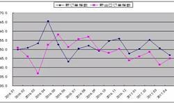 <em>钢材</em>需求不足订单数量紧缩 4月新订单指数跌至低位