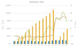 4月<em>成品油</em>进口金额11.68亿美元 同比增长21.6%