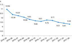 网贷行业<em>收益率</em>同环比均降 高息平台占比微升