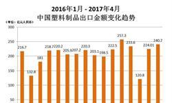 <em>塑料制品</em>出口量价齐升 4月出口金额超240亿元