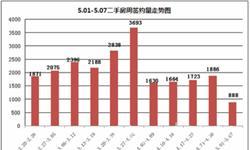 青岛二手房成交不景气 上周<em>成交量</em>环比大降52.92%