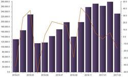 <em>环保</em>趋严国内焦炭供给紧张 3月焦炭出口额大幅下跌