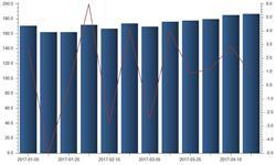 4月下旬重点<em>钢</em>企<em>粗</em><em>钢</em>日均产量旬环比增加1.53万吨