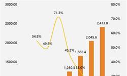 <em>在线</em>订餐<em>外卖</em>市场增速趋缓 平台发展进入稳定期
