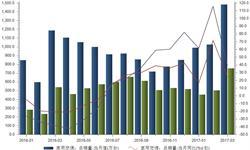 家用<em>空调</em>淡季吹暖风 一季度销量持续高速增长