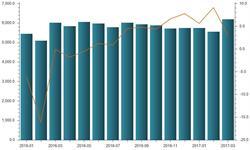 3月中国高炉<em>生铁</em>产量为6199.85万吨 同比增长2.99%
